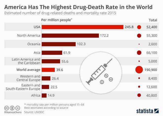 zdrug_overdose_deaths_world